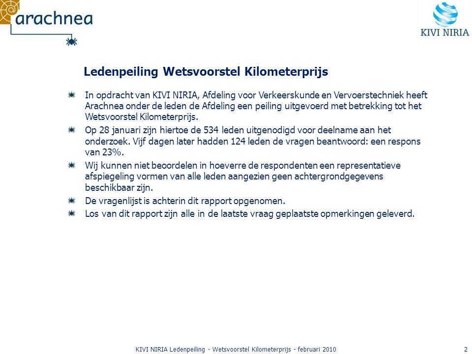 13KIVI NIRIA Ledenpeiling - Wetsvoorstel Kilometerprijs - februari 2010