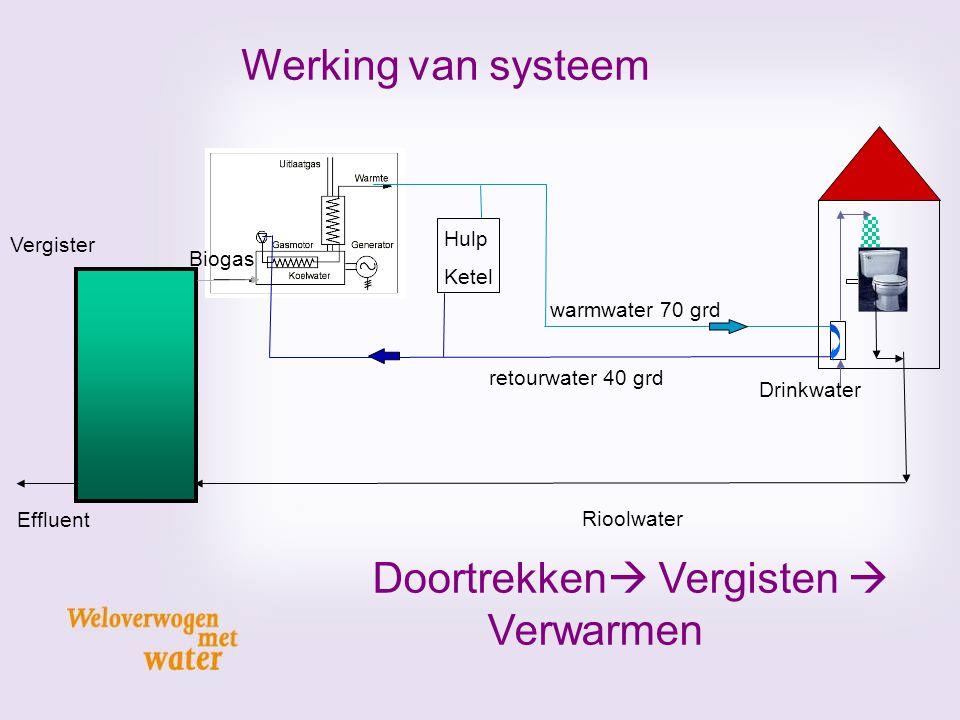 Rioolwater Effluent warmwater 70 grd retourwater 40 grd Biogas Hulp Ketel Werking van systeem Vergister Drinkwater Doortrekken  Vergisten  Verwarmen