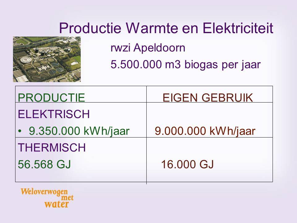 Productie Warmte en Elektriciteit rwzi Apeldoorn 5.500.000 m3 biogas per jaar PRODUCTIE EIGEN GEBRUIK ELEKTRISCH 9.350.000 kWh/jaar 9.000.000 kWh/jaar
