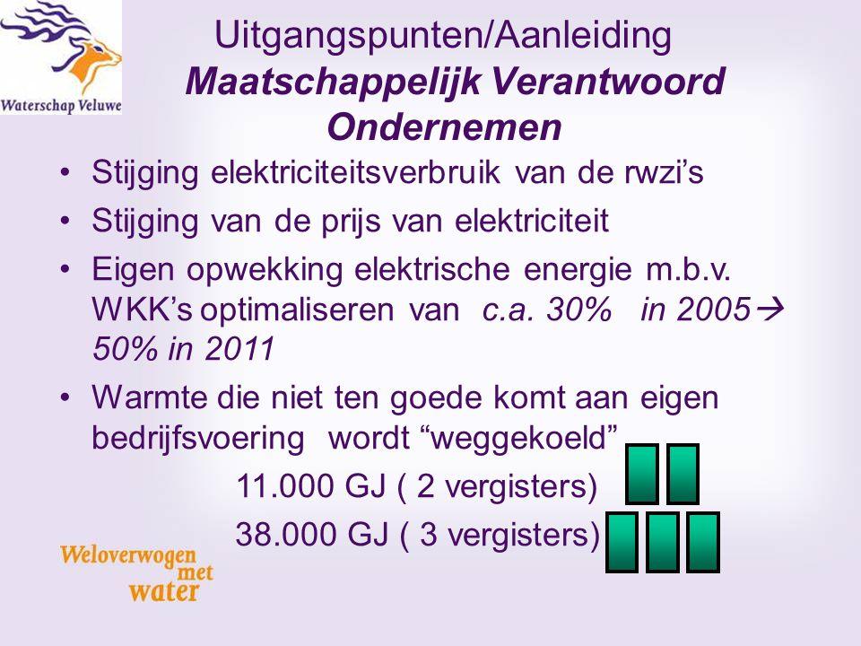 Uitgangspunten/Aanleiding Maatschappelijk Verantwoord Ondernemen Stijging elektriciteitsverbruik van de rwzi's Stijging van de prijs van elektriciteit