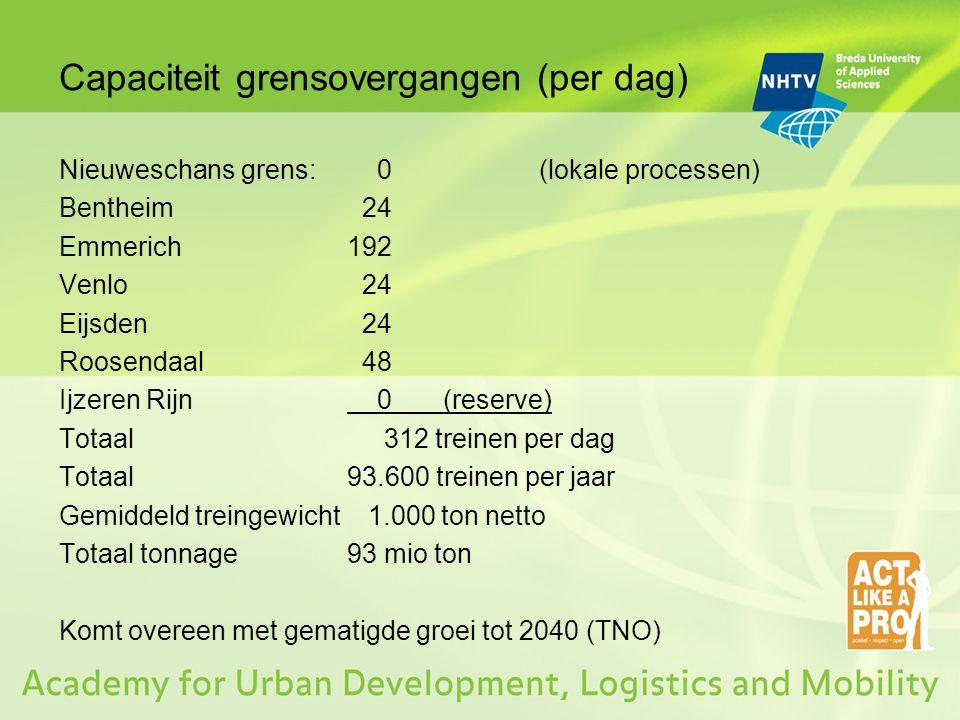 Capaciteit grensovergangen (per dag) Nieuweschans grens: 0(lokale processen) Bentheim 24 Emmerich192 Venlo 24 Eijsden 24 Roosendaal 48 Ijzeren Rijn 0(reserve) Totaal 312 treinen per dag Totaal 93.600 treinen per jaar Gemiddeld treingewicht 1.000 ton netto Totaal tonnage 93 mio ton Komt overeen met gematigde groei tot 2040 (TNO)