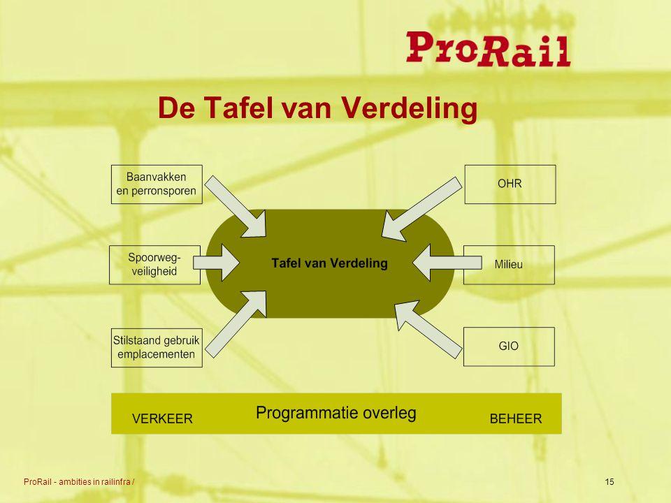 ProRail - ambities in railinfra /15 De Tafel van Verdeling