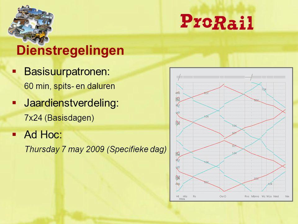  Basisuurpatronen: 60 min, spits- en daluren  Jaardienstverdeling: 7x24 (Basisdagen)  Ad Hoc: Thursday 7 may 2009 (Specifieke dag) Dienstregelingen