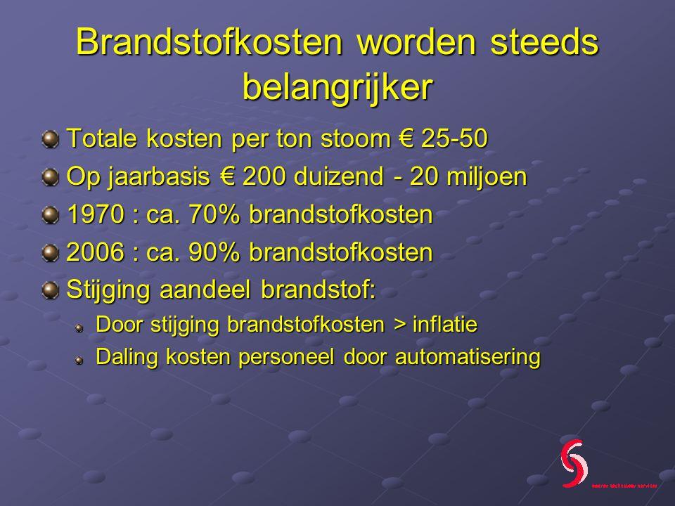 Brandstofkosten worden steeds belangrijker Totale kosten per ton stoom € 25-50 Op jaarbasis € 200 duizend - 20 miljoen 1970 : ca.