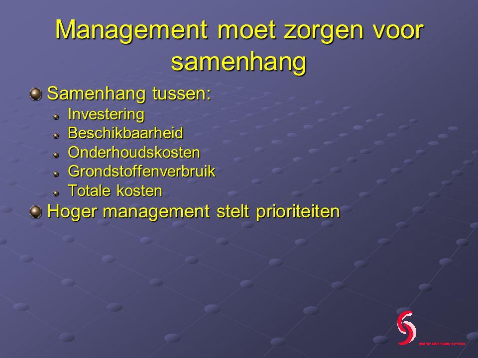 Management moet zorgen voor samenhang Samenhang tussen: InvesteringBeschikbaarheidOnderhoudskostenGrondstoffenverbruik Totale kosten Hoger management stelt prioriteiten