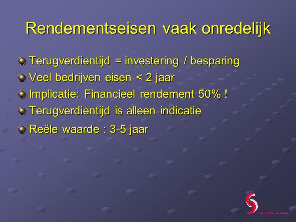 Rendementseisen vaak onredelijk Terugverdientijd = investering / besparing Veel bedrijven eisen < 2 jaar Implicatie: Financieel rendement 50% .