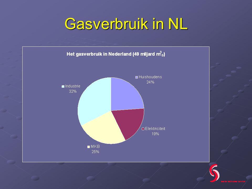 Gasverbruik in NL