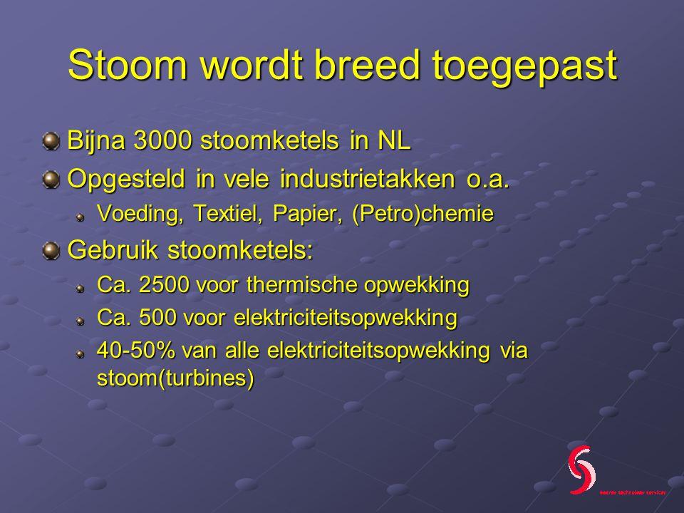 Stoom wordt breed toegepast Bijna 3000 stoomketels in NL Opgesteld in vele industrietakken o.a.
