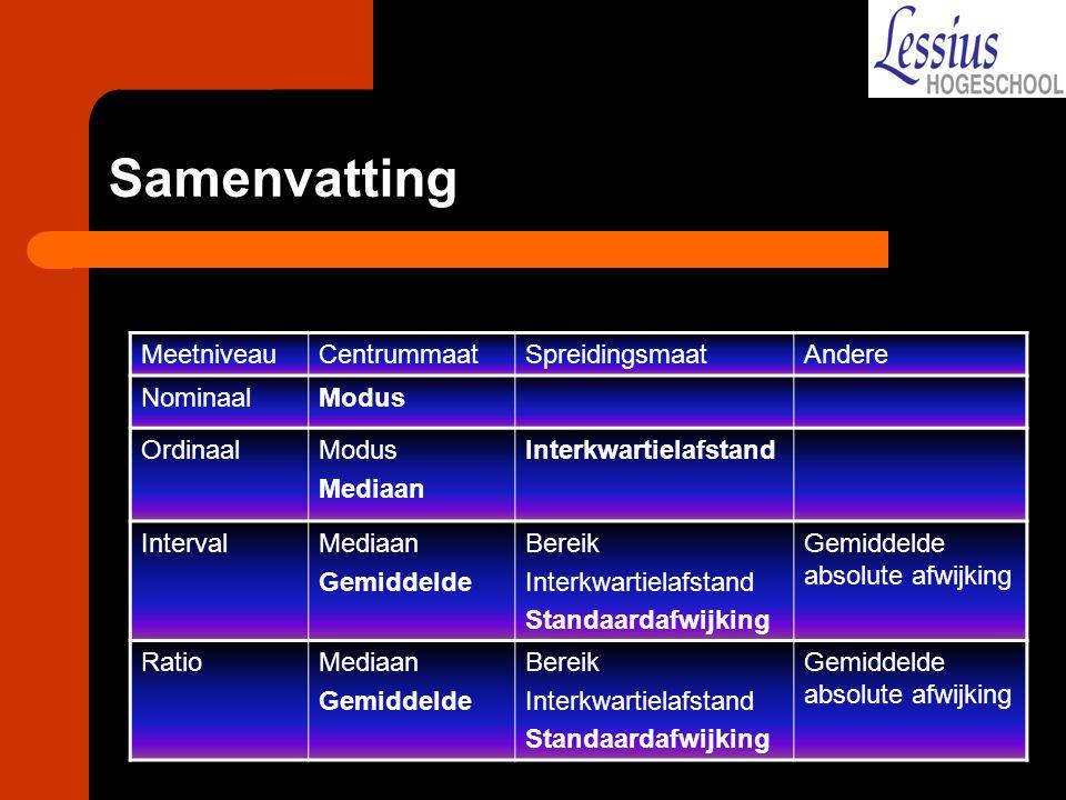 Samenvatting MeetniveauCentrummaatSpreidingsmaatAndere NominaalModus OrdinaalModus Mediaan Interkwartielafstand IntervalMediaan Gemiddelde Bereik Inte