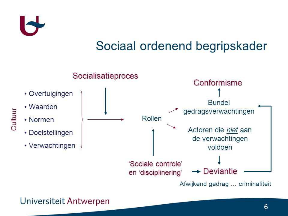 47 De 'learned deviance'-theorie (2) In een complexe, sterk gedifferentieerde samenleving -worden andere spelregels bijgebracht in de verschillende groepen -deze zullen dikwijls aanleiding geven tot gedrag dat door de ruimere samenleving als afwijkend wordt bestempeld.