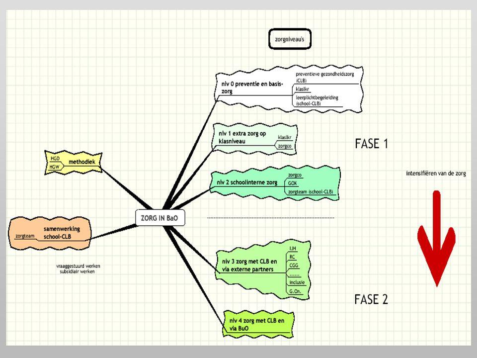 29-03-2006 ICLB Gent15 Fase 2: traject in CLB (3) n Strategiefase –intern CLB-team overleg 4 disciplines indien nodig aandachtspunt: clusteren.