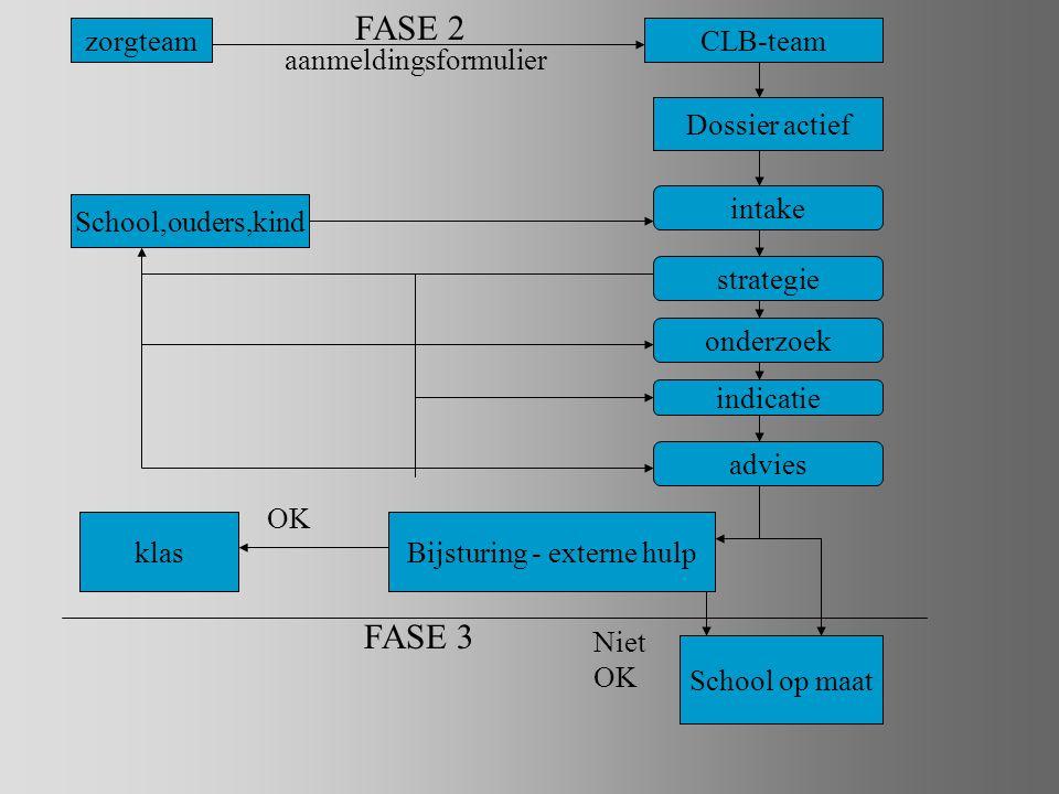 zorgteamCLB-team aanmeldingsformulier Dossier actief intake strategie onderzoek indicatie advies Bijsturing - externe hulpklas School op maat FASE 2 FASE 3 School,ouders,kind OK Niet OK
