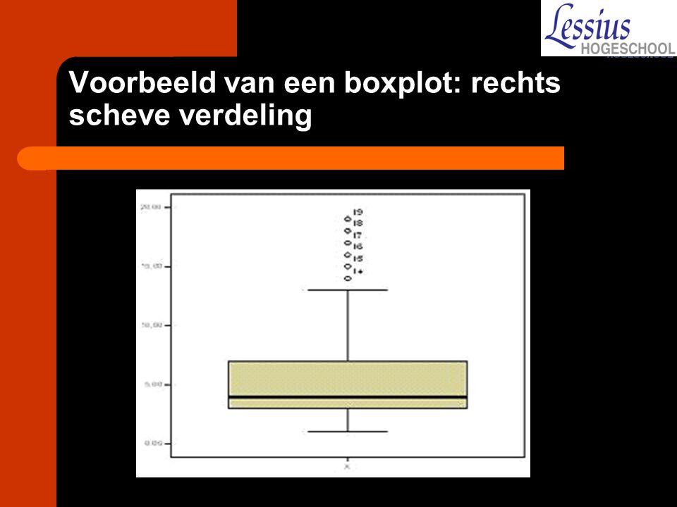 Voorbeeld van een boxplot: rechts scheve verdeling