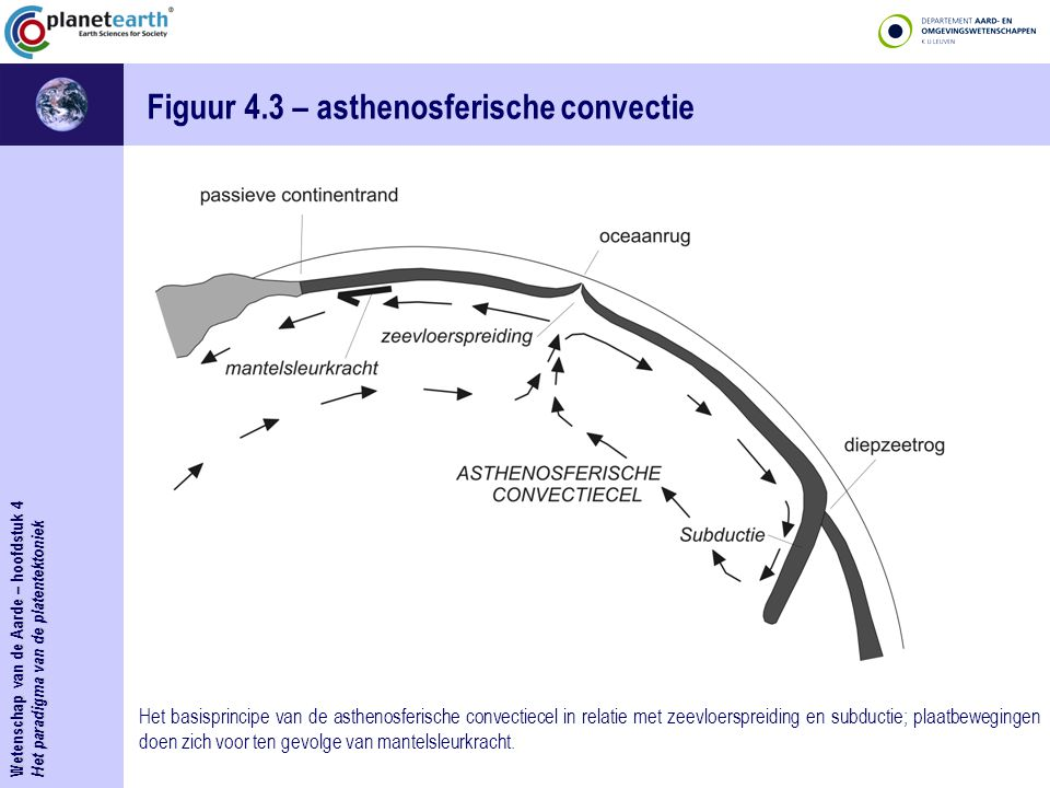 Wetenschap van de Aarde – hoofdstuk 4 Het paradigma van de platentektoniek Figuur 4.3 – asthenosferische convectie Het basisprincipe van de asthenosfe