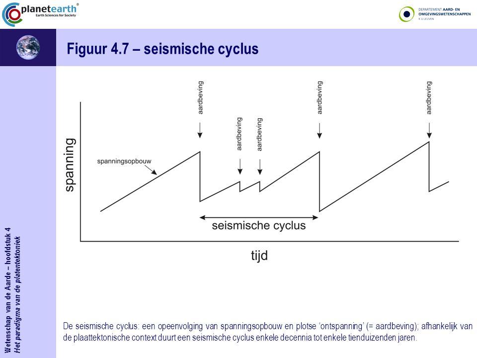 Wetenschap van de Aarde – hoofdstuk 4 Het paradigma van de platentektoniek Figuur 4.7 – seismische cyclus De seismische cyclus: een opeenvolging van s