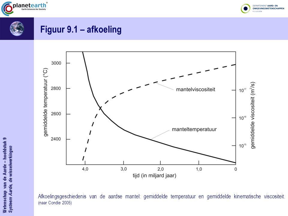 Systeem Aarde, de wisselwerkingen Figuur 9.1 – afkoeling Afkoelingsgeschiedenis van de aardse mantel: gemiddelde temperatuur en gemiddelde kinematisch