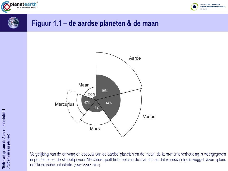 Portret van een planeet Figuur 1.1 – de aardse planeten & de maan Vergelijking van de omvang en opbouw van de aardse planeten en de maan; de kern-mant