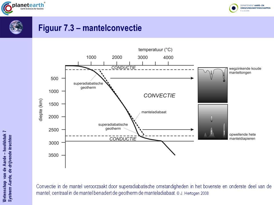 Wetenschap van de Aarde – hoofdstuk 7 Systeem Aarde, de drijvende krachten Figuur 7.3 – mantelconvectie Convectie in de mantel veroorzaakt door supera