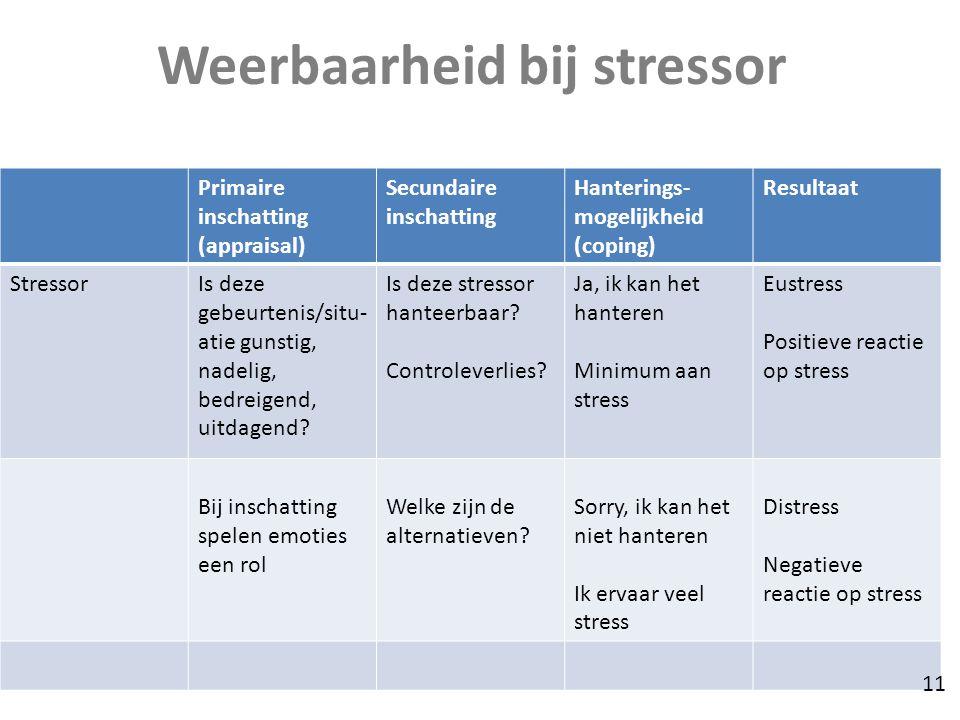 Weerbaarheid bij stressor Primaire inschatting (appraisal) Secundaire inschatting Hanterings- mogelijkheid (coping) Resultaat StressorIs deze gebeurte
