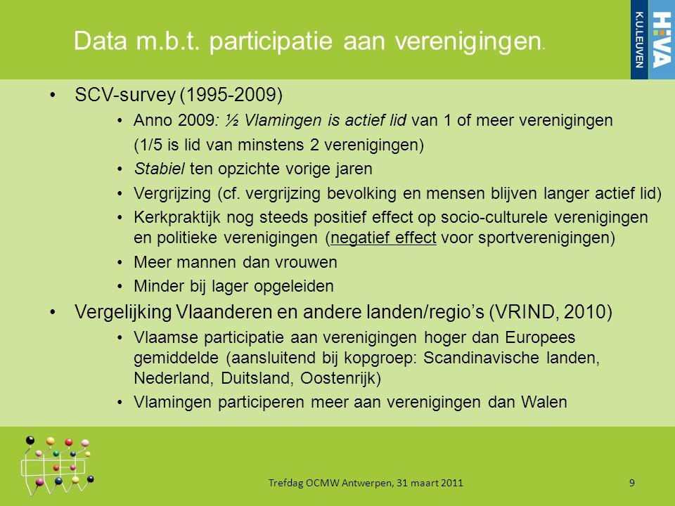 Data m.b.t. participatie aan verenigingen.