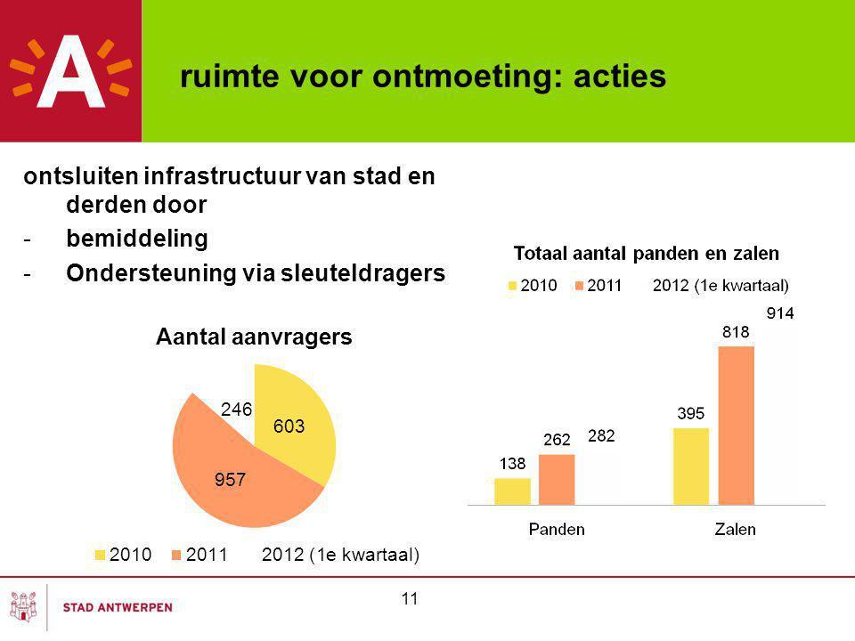 ruimte voor ontmoeting: acties ontsluiten infrastructuur van stad en derden door -bemiddeling -Ondersteuning via sleuteldragers 11