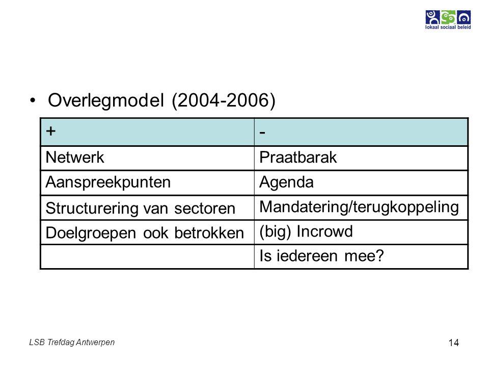 LSB Trefdag Antwerpen 14 Overlegmodel (2004-2006) +- NetwerkPraatbarak AanspreekpuntenAgenda Structurering van sectoren Mandatering/terugkoppeling Doelgroepen ook betrokken (big) Incrowd Is iedereen mee