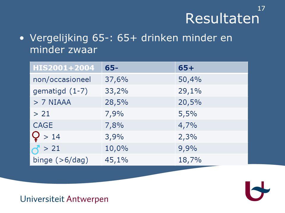 17 Resultaten Vergelijking 65-: 65+ drinken minder en minder zwaar HIS2001+200465-65+ non/occasioneel37,6%50,4% gematigd (1-7)33,2%29,1% > 7 NIAAA28,5