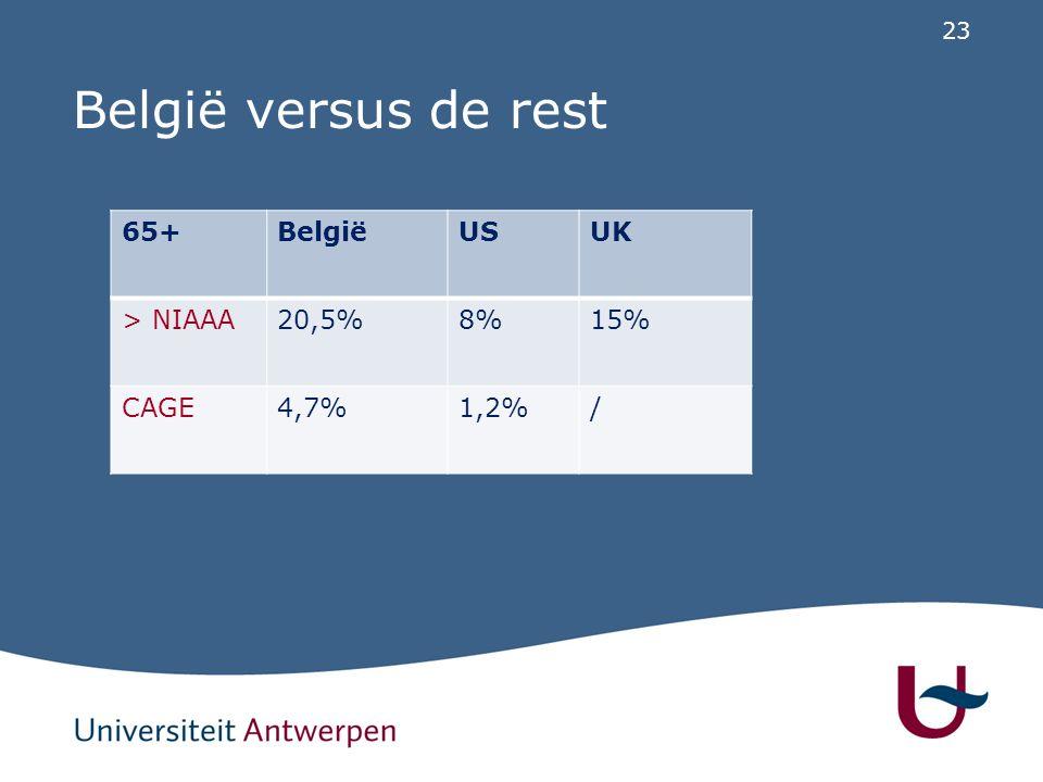 23 België versus de rest 65+BelgiëUSUK > NIAAA20,5%8%15% CAGE4,7%1,2%/