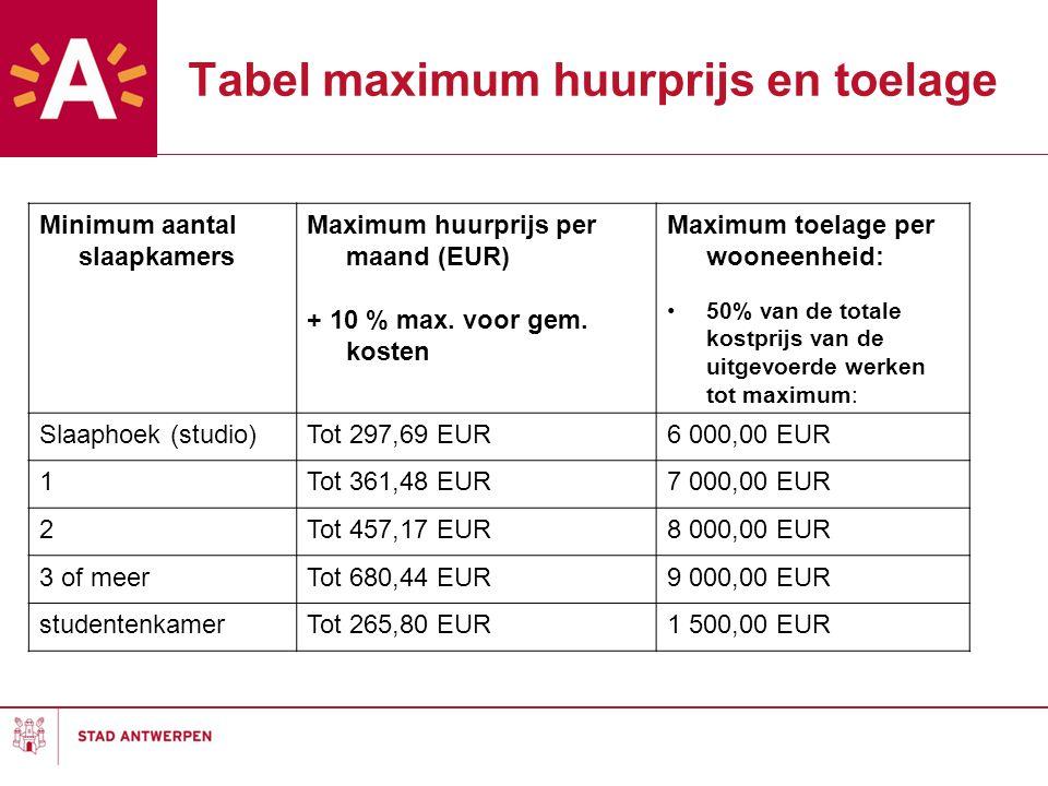 Tabel maximum huurprijs en toelage Minimum aantal slaapkamers Maximum huurprijs per maand (EUR) + 10 % max. voor gem. kosten Maximum toelage per woone
