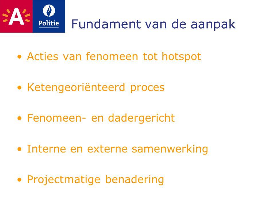 Fundament van de aanpak Acties van fenomeen tot hotspot Ketengeoriënteerd proces Fenomeen- en dadergericht Interne en externe samenwerking Projectmati