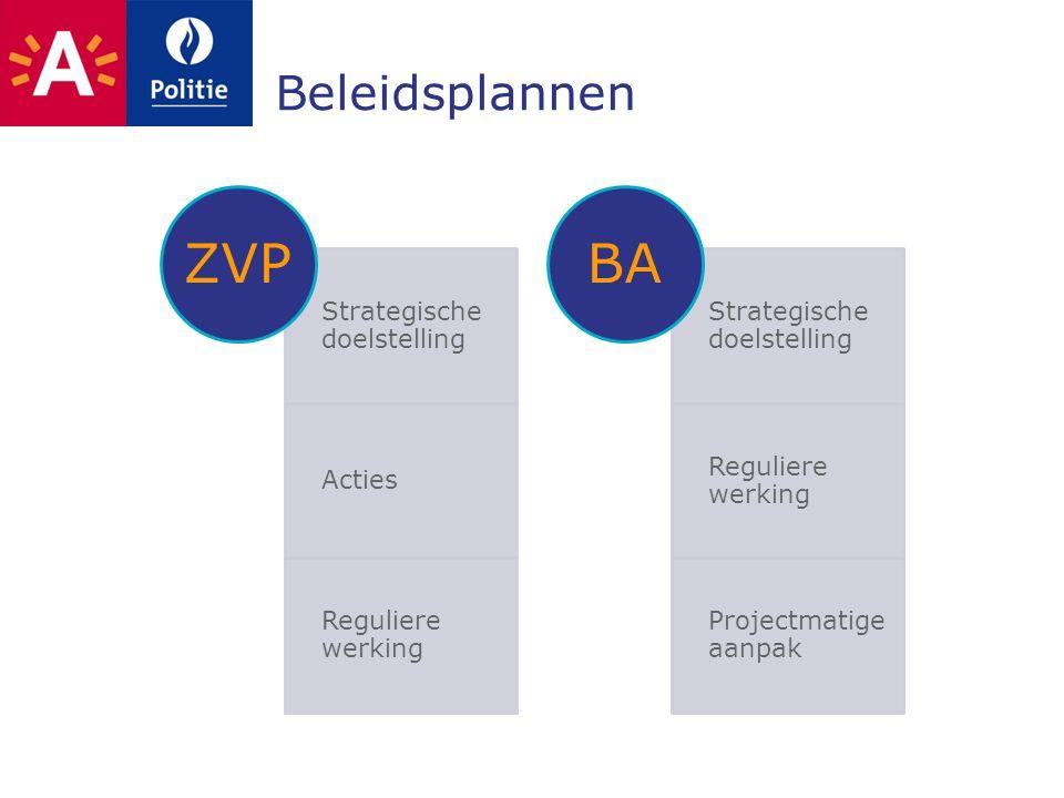 Beleidsplannen Strategische doelstelling Acties Reguliere werking ZVP Strategische doelstelling Reguliere werking Projectmatige aanpak BA