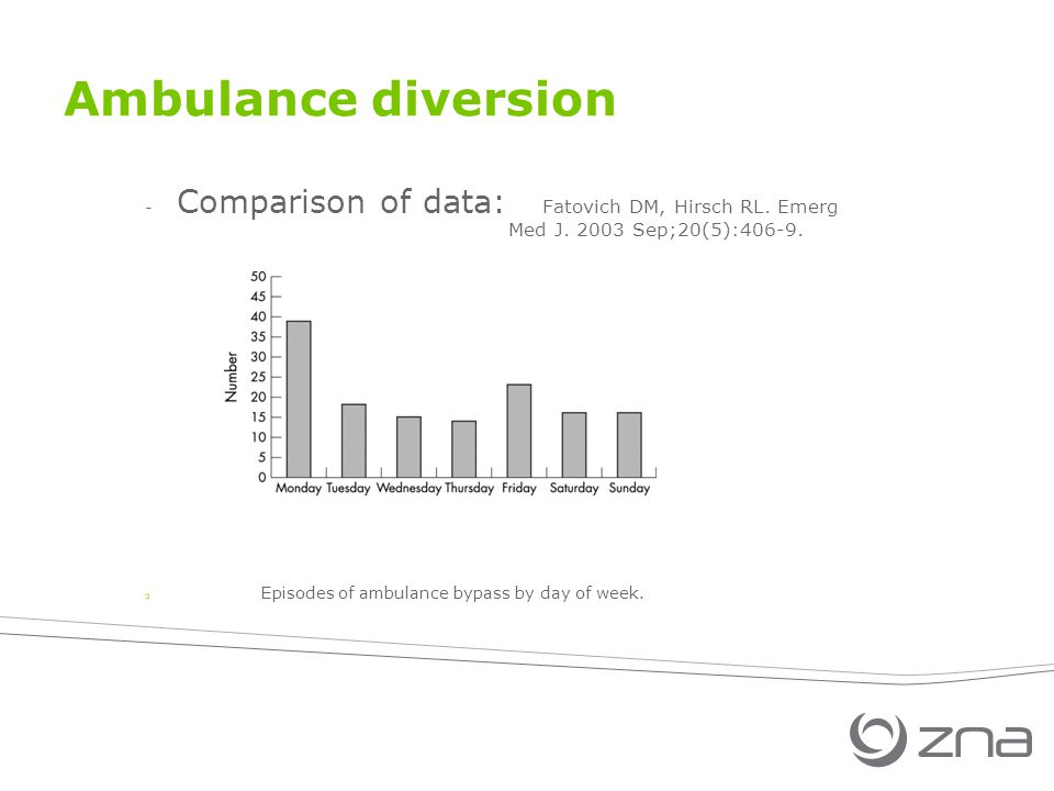 Ambulance diversion - Comparison of data: Fatovich DM, Hirsch RL. Emerg Med J. 2003 Sep;20(5):406-9. Episodes of ambulance bypass by day of week.