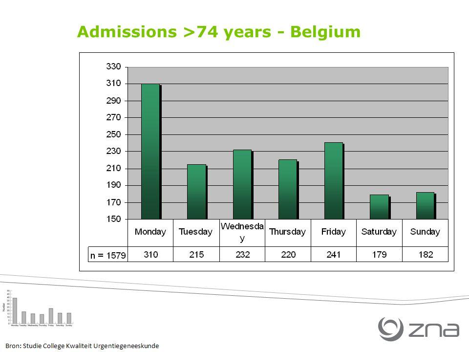 Admissions >74 years - Belgium