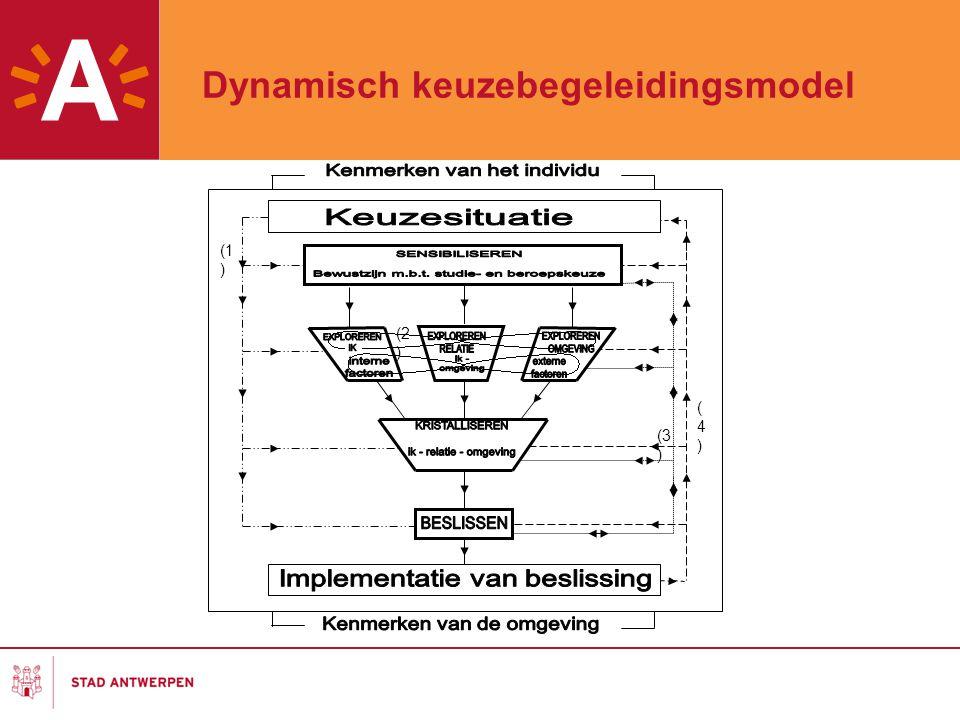 5 Dynamisch keuzebegeleidingsmodel (1 ) (2 ) (3 ) (4)(4)