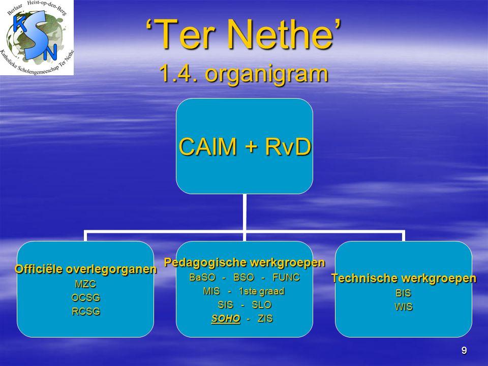 9 'Ter Nethe' 1.4. organigram CAIM + RvD Officiële overlegorganen MZC OCSG OCSG RCSG RCSG Pedagogische werkgroepen BaSO - BSO - FUNC MIS - 1ste graad