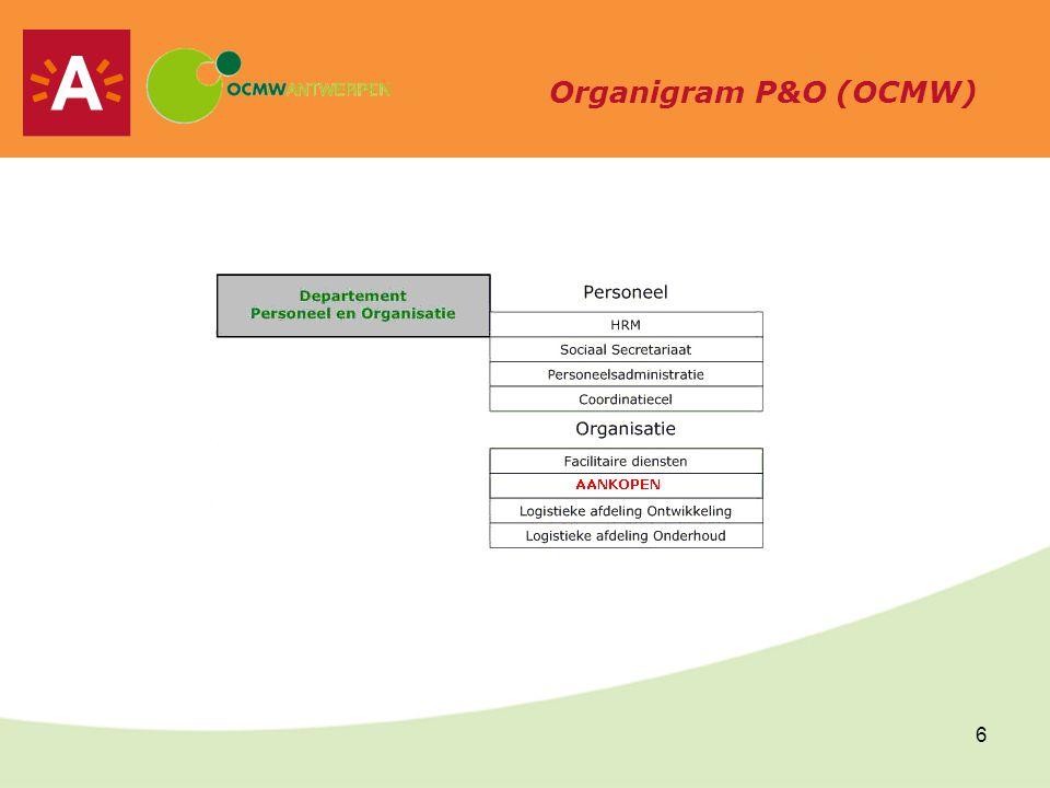 7 Patrimoniumonderhoud StafdienstFMIS Huisvesting Bouw- projecten Onderhoud VC CAL GebouwenLogistiek Noord Midden Exploitatie BOF Organigram PO (Stad)