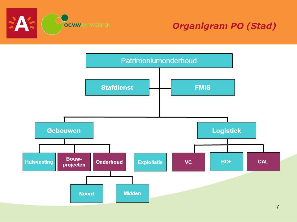 8 Organigram SW (Stad)
