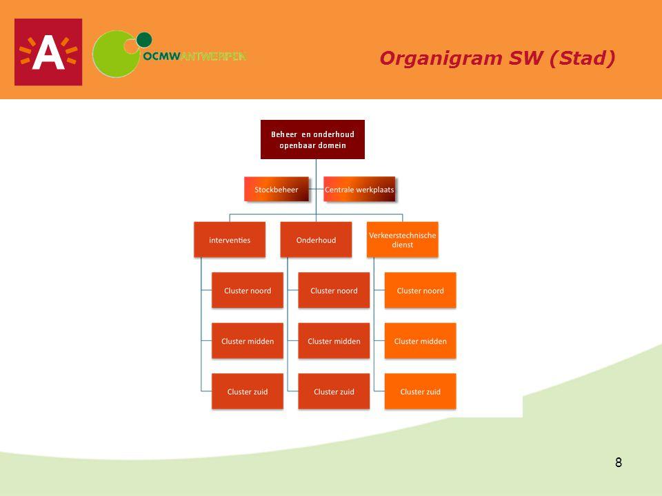 9 Oorspronkelijk organigram aankopen OCMW (19 VTE)