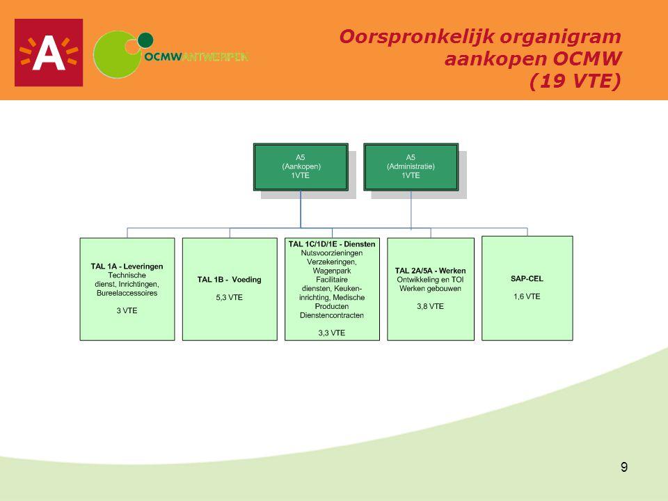 10 Oorspronkelijk organigram CAL (Stad) (61.3VTE) AANKOOPDIRECTIE ( 1VTE) APPLICATIEBEHEE R (2 VTE ) STAFDIENST.