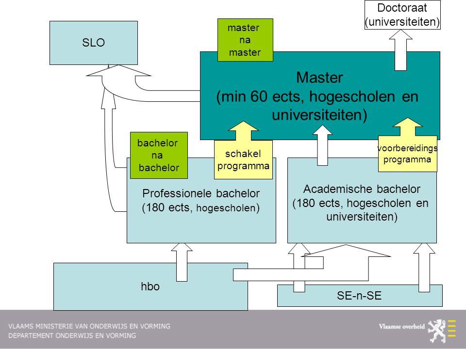 SLO hbo SE-n-SE Professionele bachelor (180 ects, hogescholen ) Academische bachelor (180 ects, hogescholen en universiteiten) Master (min 60 ects, ho