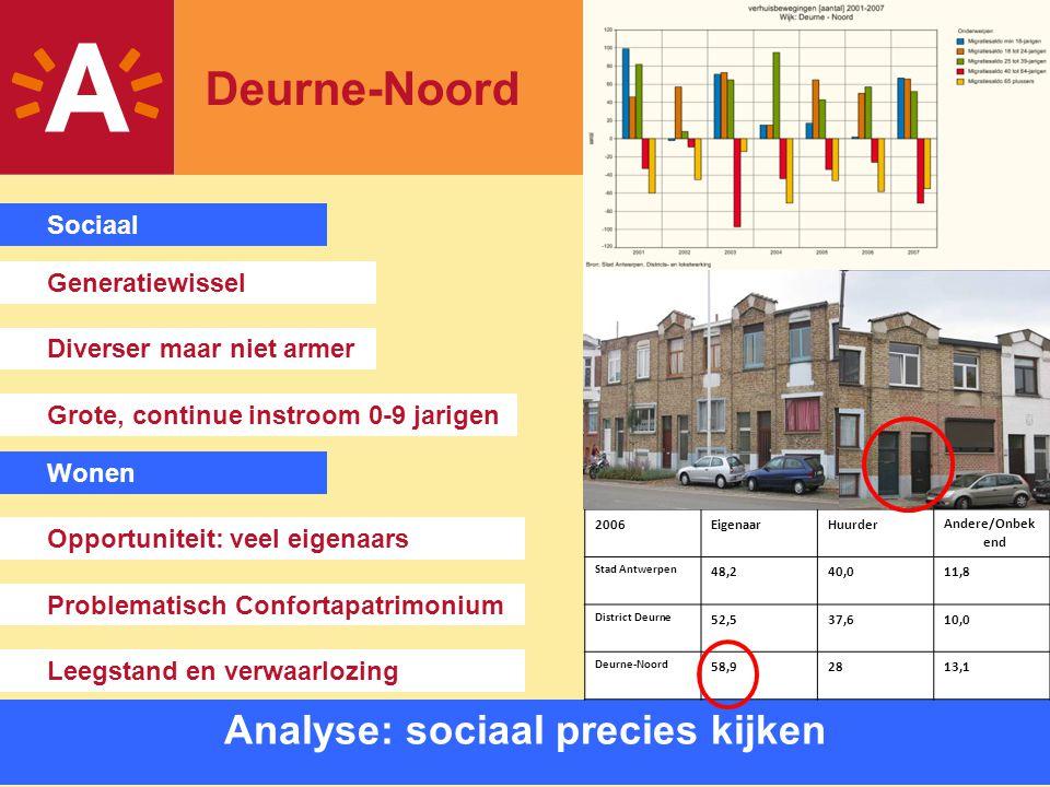 7 Sociaal-ruimtelijke analyse Wonen Problematisch Confortapatrimonium Opportuniteit: veel eigenaars Analyse: sociaal precies kijken Deurne-Noord Diver