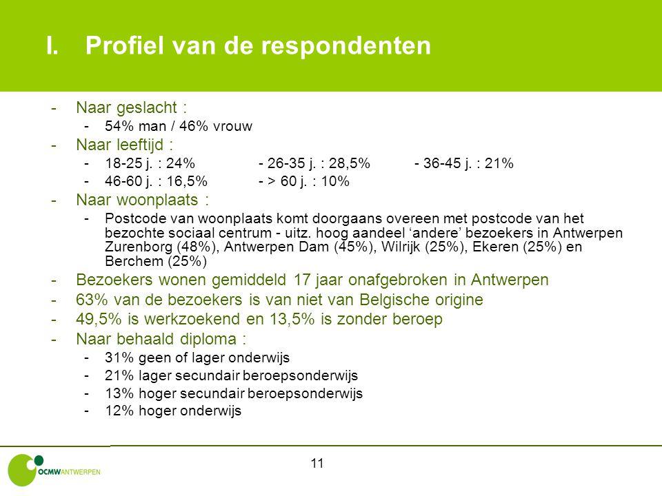 11 I.Profiel van de respondenten -Naar geslacht : -54% man / 46% vrouw -Naar leeftijd : -18-25 j. : 24%- 26-35 j. : 28,5%- 36-45 j. : 21% -46-60 j. :