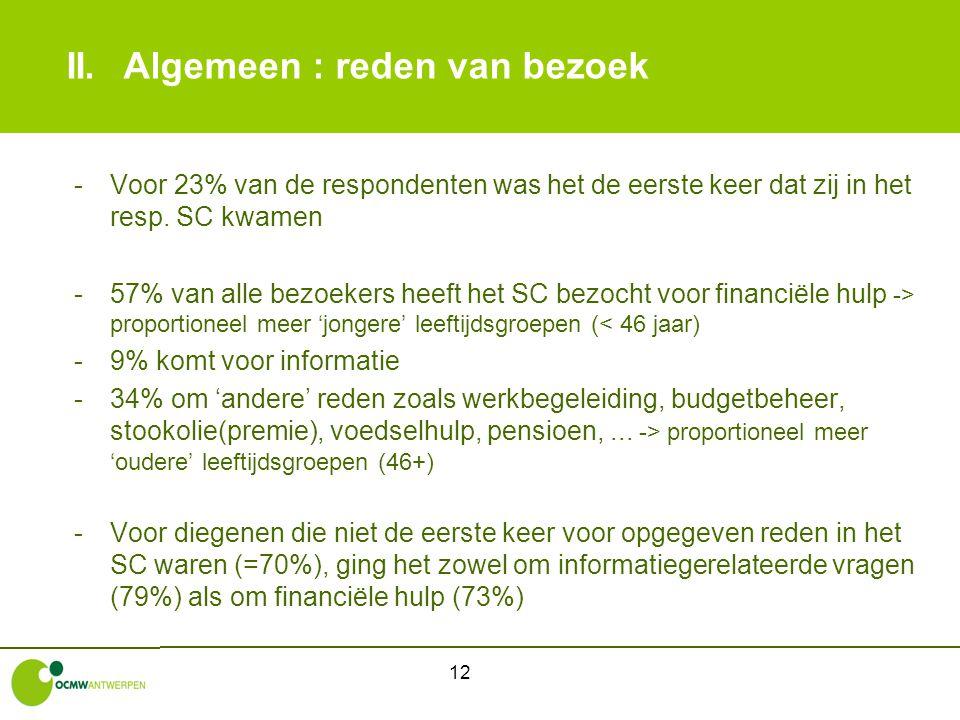 12 II.Algemeen : reden van bezoek -Voor 23% van de respondenten was het de eerste keer dat zij in het resp. SC kwamen -57% van alle bezoekers heeft he