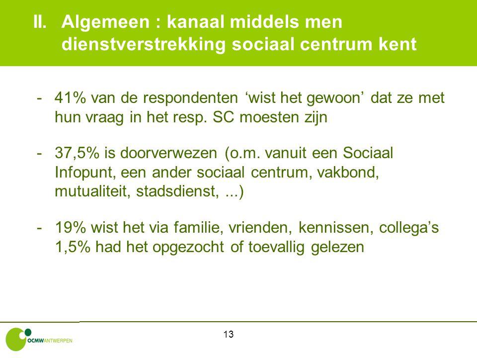 13 II.Algemeen : kanaal middels men dienstverstrekking sociaal centrum kent -41% van de respondenten 'wist het gewoon' dat ze met hun vraag in het res