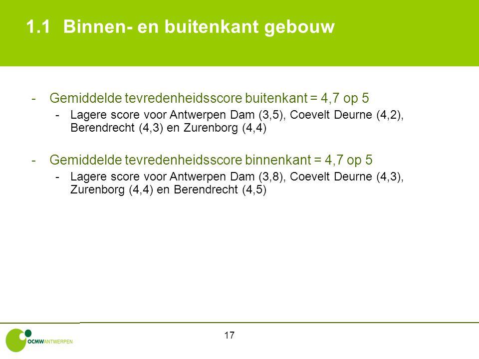 17 1.1Binnen- en buitenkant gebouw -Gemiddelde tevredenheidsscore buitenkant = 4,7 op 5 -Lagere score voor Antwerpen Dam (3,5), Coevelt Deurne (4,2),