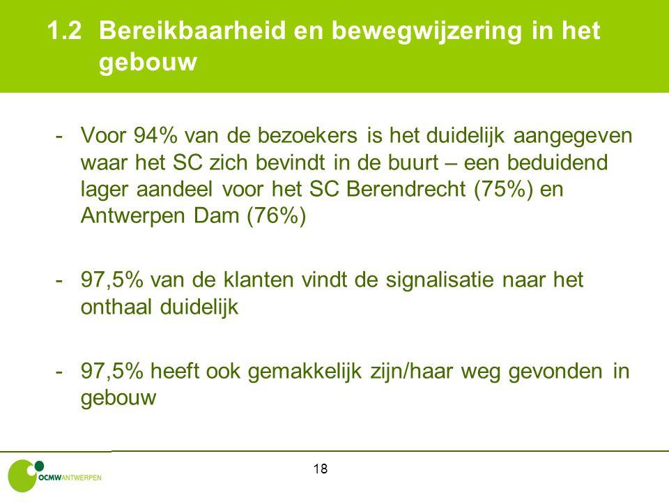 18 1.2Bereikbaarheid en bewegwijzering in het gebouw -Voor 94% van de bezoekers is het duidelijk aangegeven waar het SC zich bevindt in de buurt – een