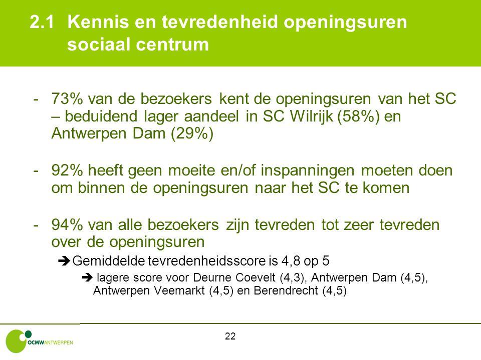 22 2.1Kennis en tevredenheid openingsuren sociaal centrum -73% van de bezoekers kent de openingsuren van het SC – beduidend lager aandeel in SC Wilrij