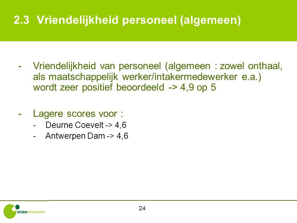 24 2.3Vriendelijkheid personeel (algemeen) -Vriendelijkheid van personeel (algemeen : zowel onthaal, als maatschappelijk werker/intakermedewerker e.a.) wordt zeer positief beoordeeld -> 4,9 op 5 -Lagere scores voor : -Deurne Coevelt -> 4,6 -Antwerpen Dam -> 4,6