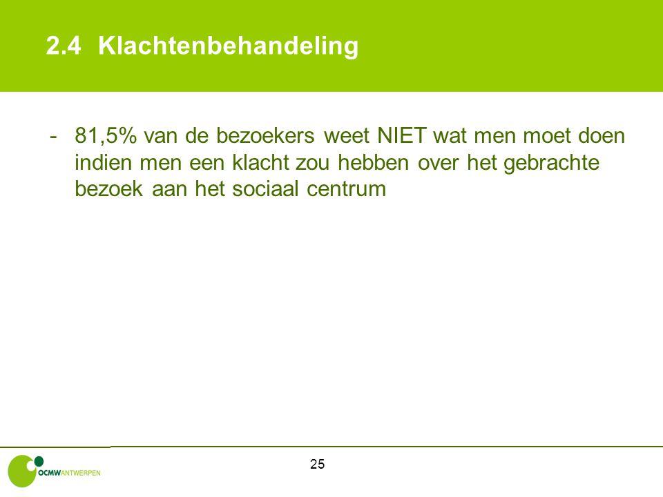 25 2.4Klachtenbehandeling -81,5% van de bezoekers weet NIET wat men moet doen indien men een klacht zou hebben over het gebrachte bezoek aan het socia