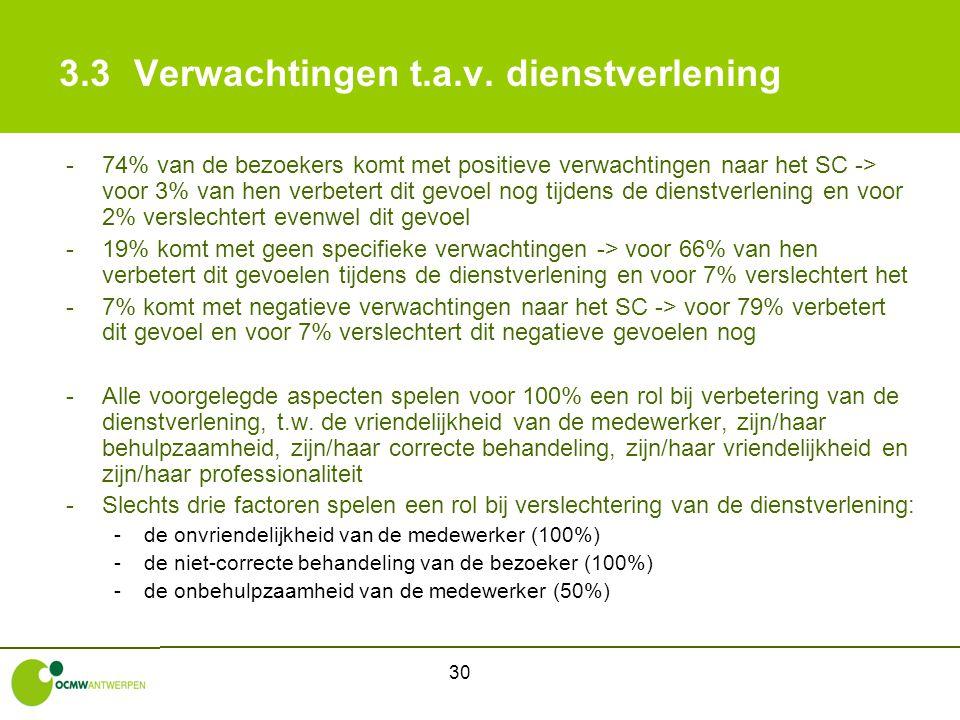 30 3.3Verwachtingen t.a.v. dienstverlening -74% van de bezoekers komt met positieve verwachtingen naar het SC -> voor 3% van hen verbetert dit gevoel